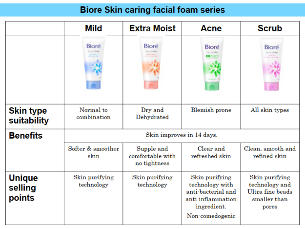 Biore facial wash chart